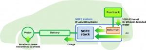 Nissan entwickelt Brennstoffzellen-Fahrzeug mit Bioethanol als Kraftstoff. © spothits/Nissan