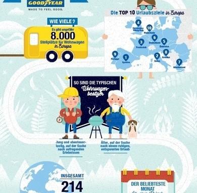 Ratgeber: Wohnwagenreifen brauchen etwas Pflege. © spothits/Auto-Medienportal.Net