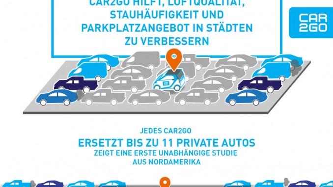 Car2go verbessert die Lebensqualität in Großstädten. © spothits/Daimler