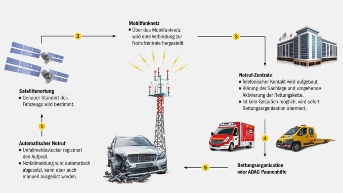 ADAC-Versicherung bietet E-Call-Stecker an. © spothits/ADAC