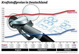 Kraftstoffpreise leicht gestiegen. © spothits/ADAC