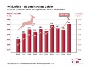 GDV: Mehr Wildunfälle. © spothits/GDV