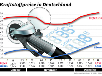 Kraftstoffpreise steigen weiter. © spothits/ampnet/ADAC