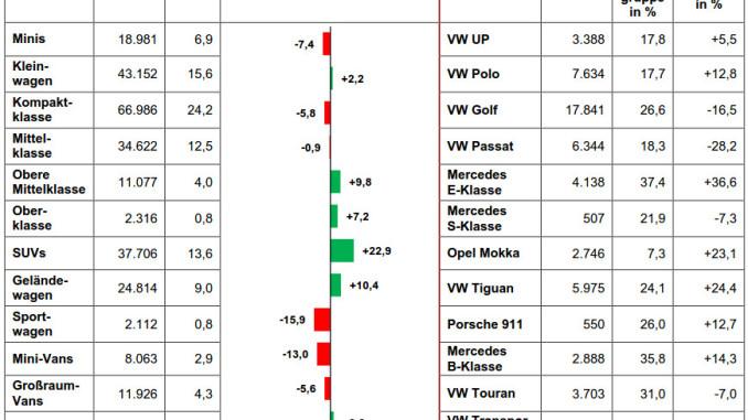 Pkw-Zulassungen 11/2016: VW up und Ford Kuga übernehmen die Führung. © spothits/KBA