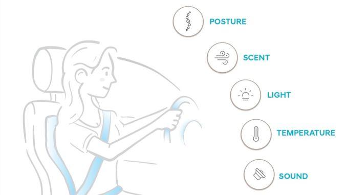 """Mit verschiedenen Maßnahmen nimmt das """"Health + Mobility Cockpit"""" von Hyundai Einfluss auf die Fitness des Fahrers. spothits/ampnet/Hyundai"""