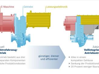 Voll integrierter Antriebsstrang von Bosch für Elektrofahrzeuge. Foto:spothits/ampnet/Bosch