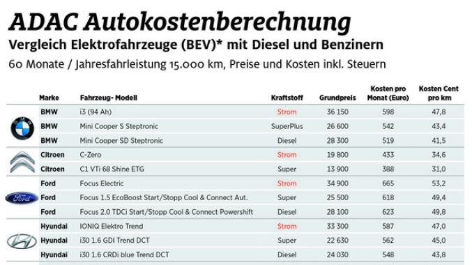 Der ADAC hat die Kosten von Fahrzeugen mit Verbrennungsmotor und reinen Elektroautos verglichen. Foto: spothits/ampnet/ADAC