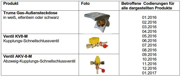 Betroffene Modelle und Codierungen im Überblick. spothits/Truma