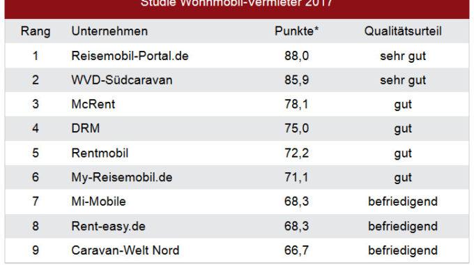 Studie Wohnmobil-Vermietung. Grafik: spothits/Deutsches Institut für Service-Qualität im Auftrag von n-tv