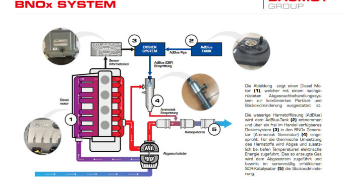 Funktionsprinzip des BNOx Systems von Twintec. Grafik: spothits/Twintec Technologie GmbH