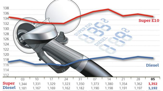 Preise für Benzin und Diesel sinken etwas. Grafik: spothits/ADAC