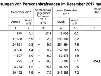 KBA-Zulassungszahlen 2017: Ford legt zu, VW und BMW schwächeln. Grafik: spothits/KBA