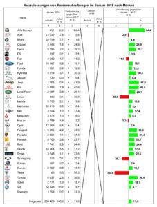 Pkw-Zulassungszahlen 2018: VW ungeschlagene Nummer eins. Quelle: spothits/KBA