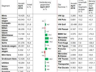 Zulassungszahlen nach Segmenten April 2018. Grafik: spothits/KBA